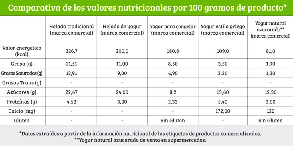 dieta-dias-alternos-composicion-helados-1024x512